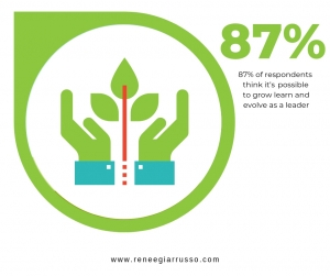 87 % of respondents believe growth is possible