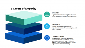 3 layers of empathy