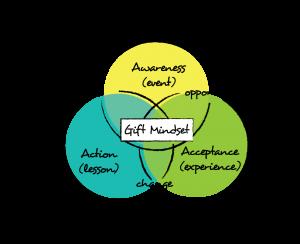 The Gift Mindset Model