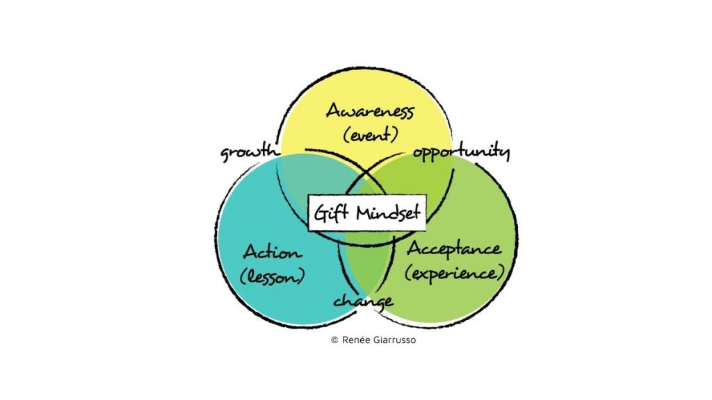 2021-The time to adopt a Gift Mindset® Model