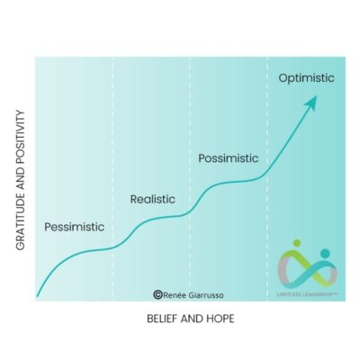 Model - 4 Stages of Optimism